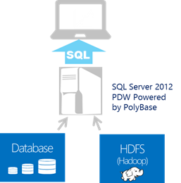 SQL Server 2012 Paralel Veri Ambarı Lansmanı